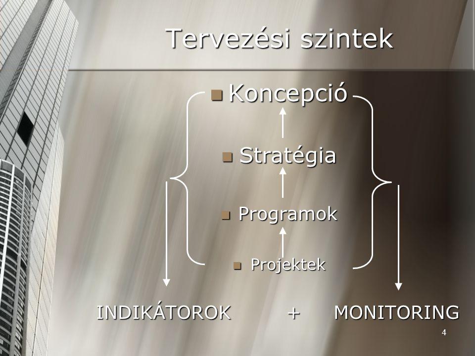 Tervezési szintek Koncepció Stratégia Programok