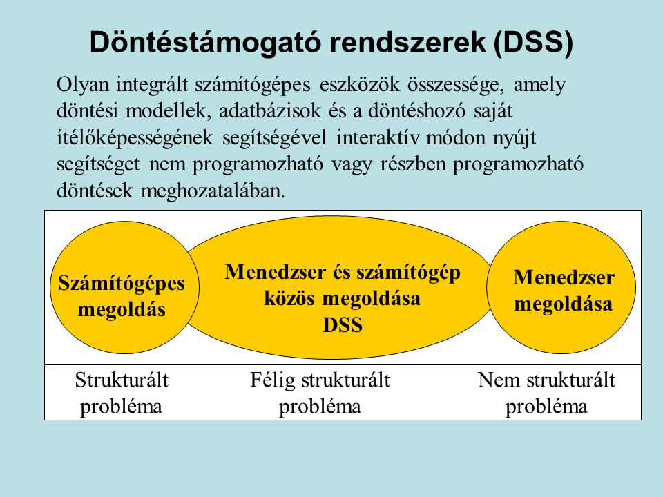 Döntéstámogató rendszerek (DSS)