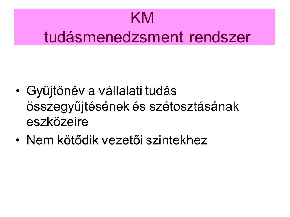 KM tudásmenedzsment rendszer