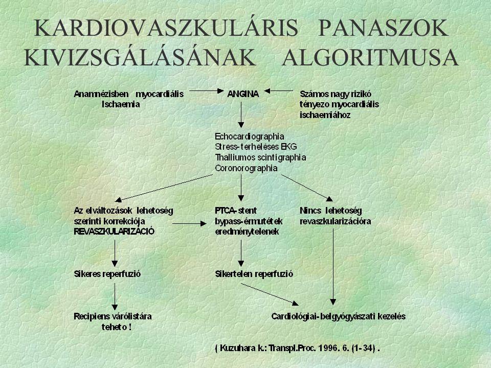 KARDIOVASZKULÁRIS PANASZOK KIVIZSGÁLÁSÁNAK ALGORITMUSA