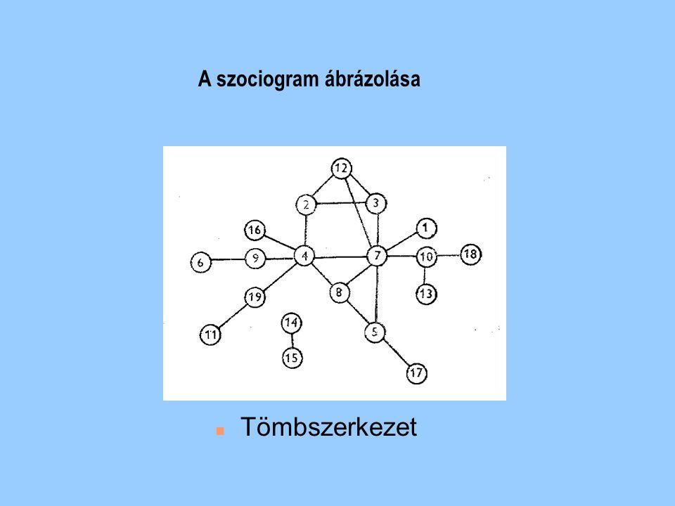 A szociogram ábrázolása