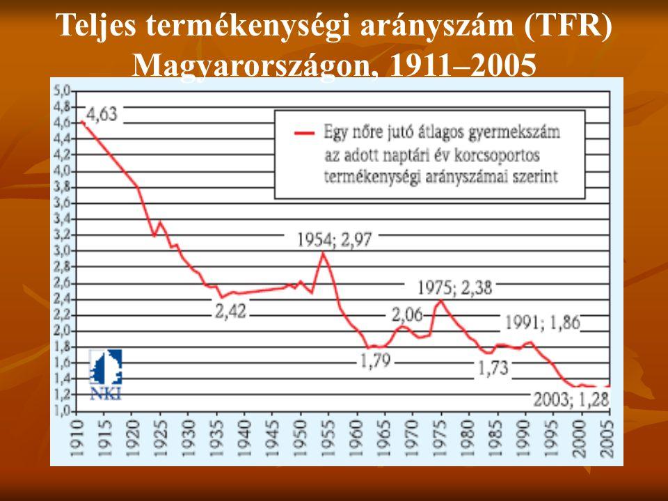 Teljes termékenységi arányszám (TFR) Magyarországon, 1911–2005