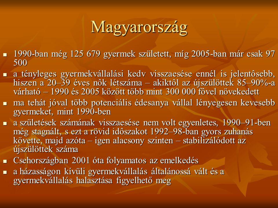 Magyarország 1990-ban még 125 679 gyermek született, míg 2005-ban már csak 97 500.