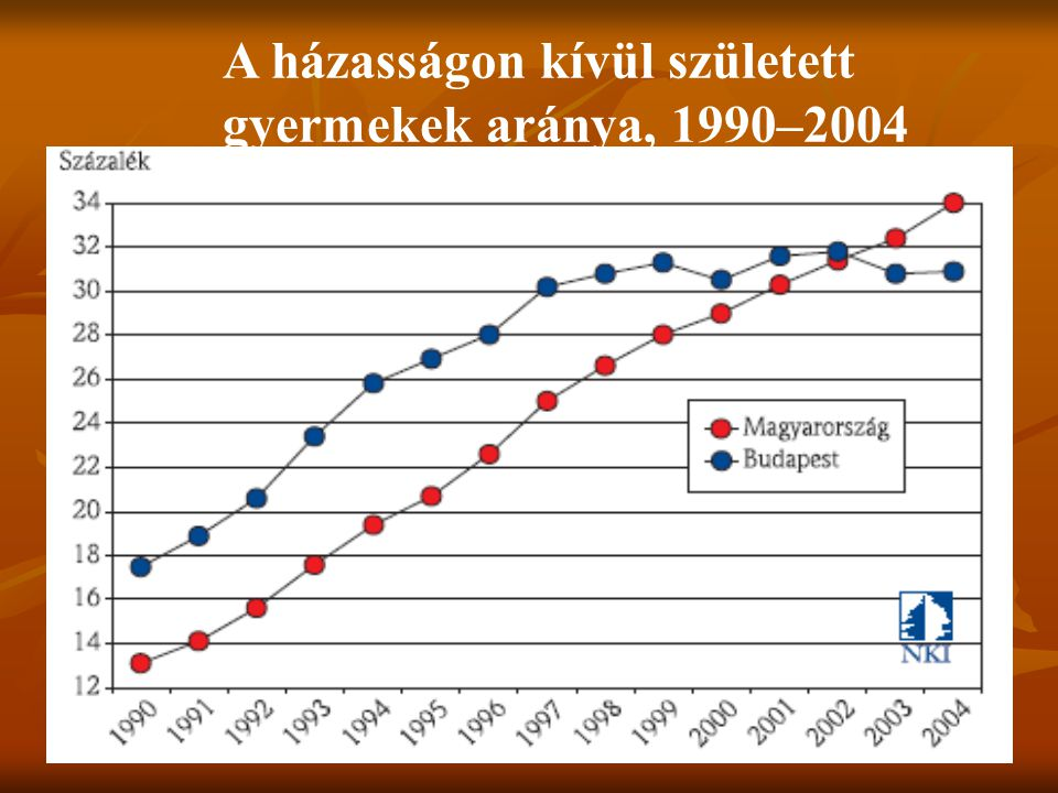 A házasságon kívül született gyermekek aránya, 1990–2004