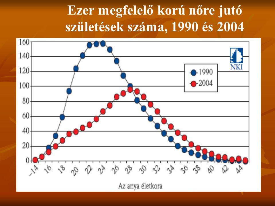 Ezer megfelelő korú nőre jutó születések száma, 1990 és 2004