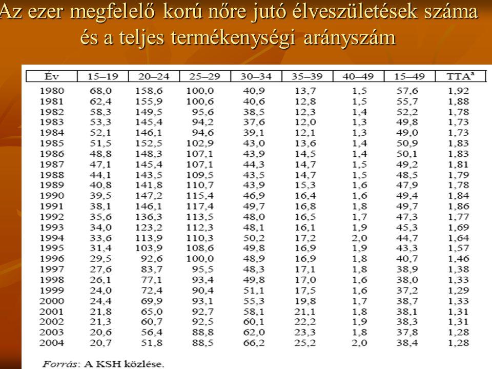 Az ezer megfelelő korú nőre jutó élveszületések száma és a teljes termékenységi arányszám