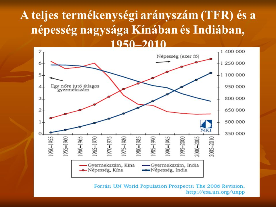 A teljes termékenységi arányszám (TFR) és a népesség nagysága Kínában és Indiában,