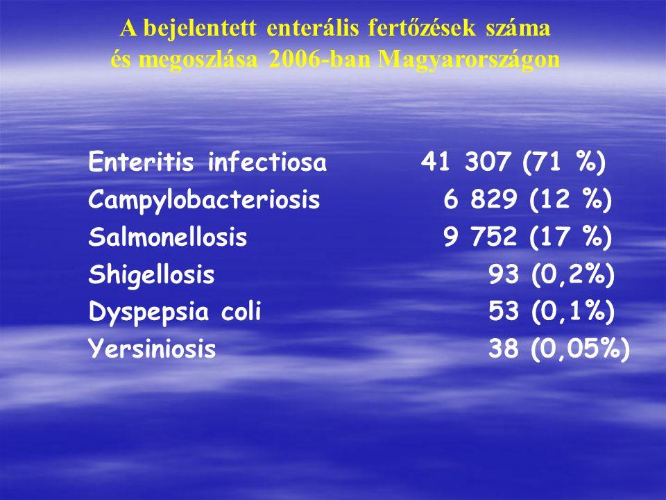 A bejelentett enterális fertőzések száma