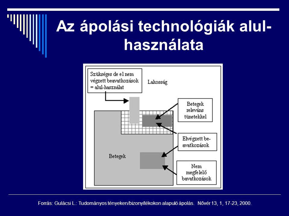 Az ápolási technológiák alul-használata