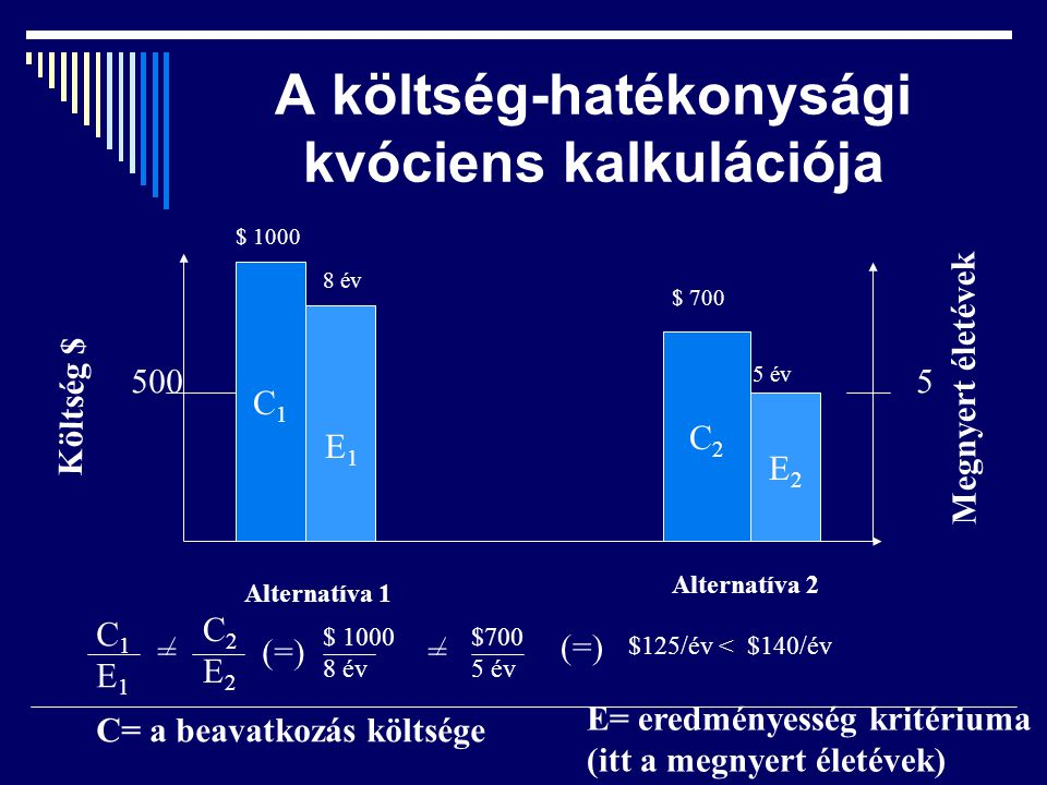 A költség-hatékonysági kvóciens kalkulációja