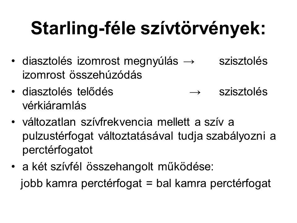 Starling-féle szívtörvények:
