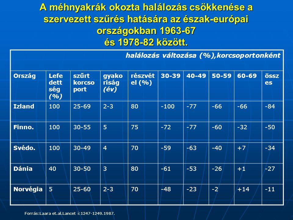 A méhnyakrák okozta halálozás csökkenése a szervezett szűrés hatására az észak-európai országokban 1963-67 és 1978-82 között.