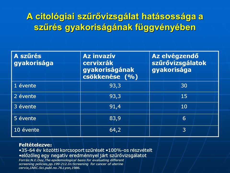 A citológiai szűrővizsgálat hatásossága a szűrés gyakoriságának függvényében