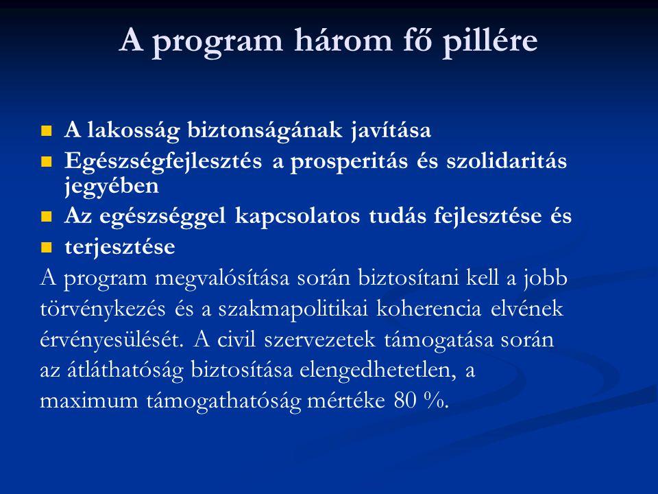 A program három fő pillére