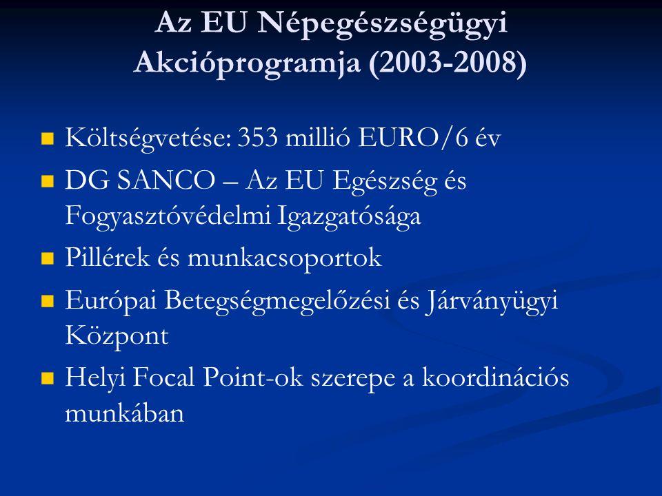 Az EU Népegészségügyi Akcióprogramja (2003-2008)