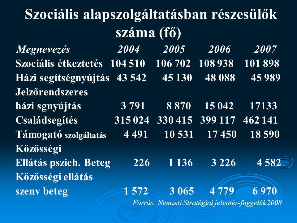 Szociális alapszolgáltatásban részesülők száma (fő)