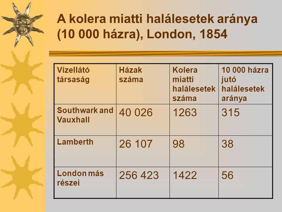 A kolera miatti halálesetek aránya (10 000 házra), London, 1854