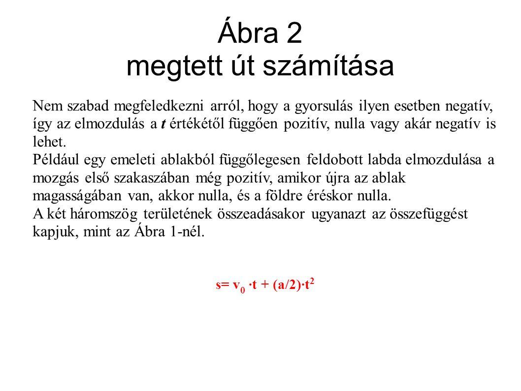 Ábra 2 megtett út számítása