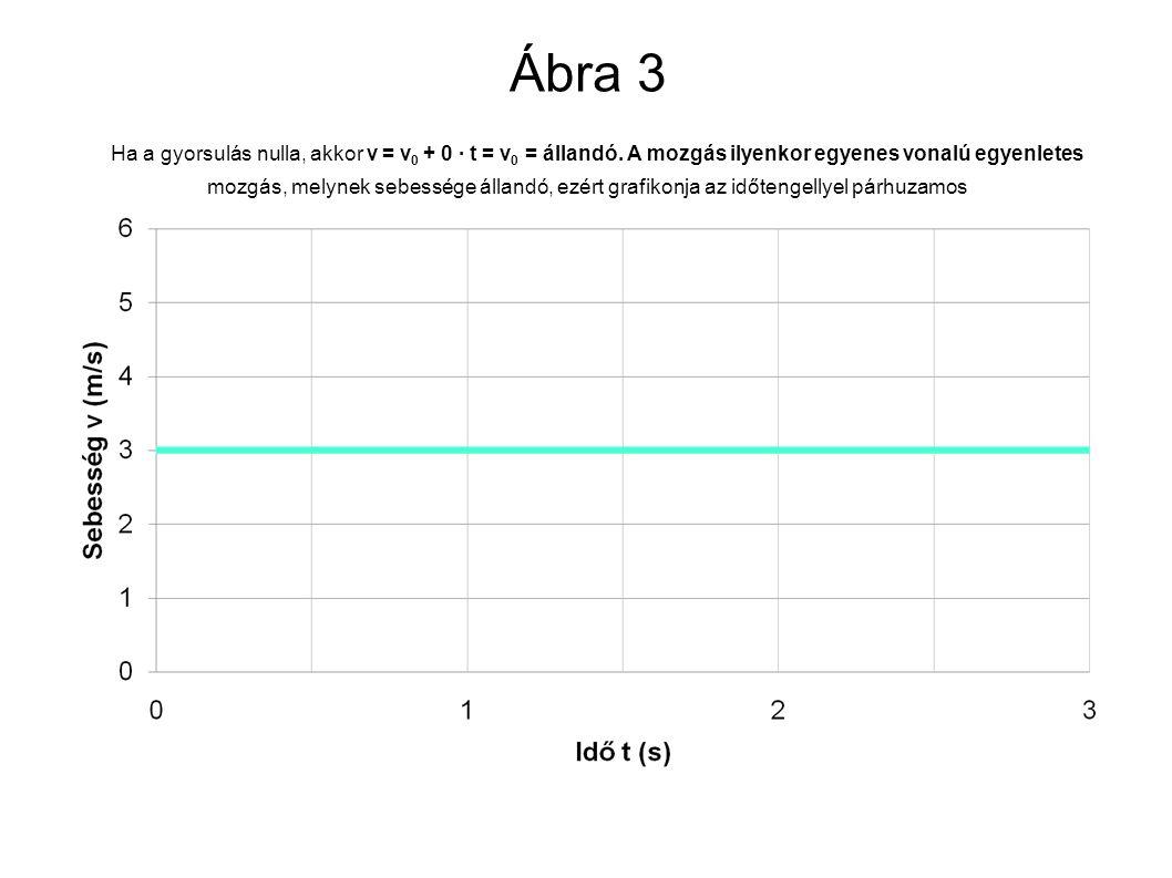 Ábra 3 Ha a gyorsulás nulla, akkor v = v0 + 0 ∙ t = v0 = állandó
