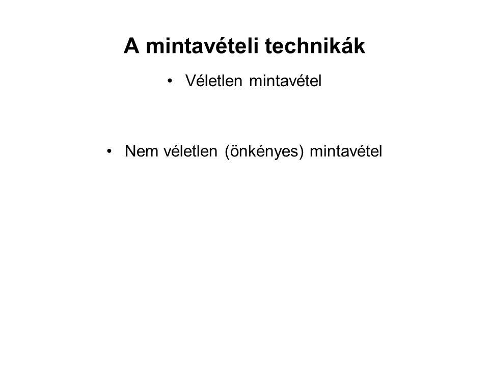 A mintavételi technikák