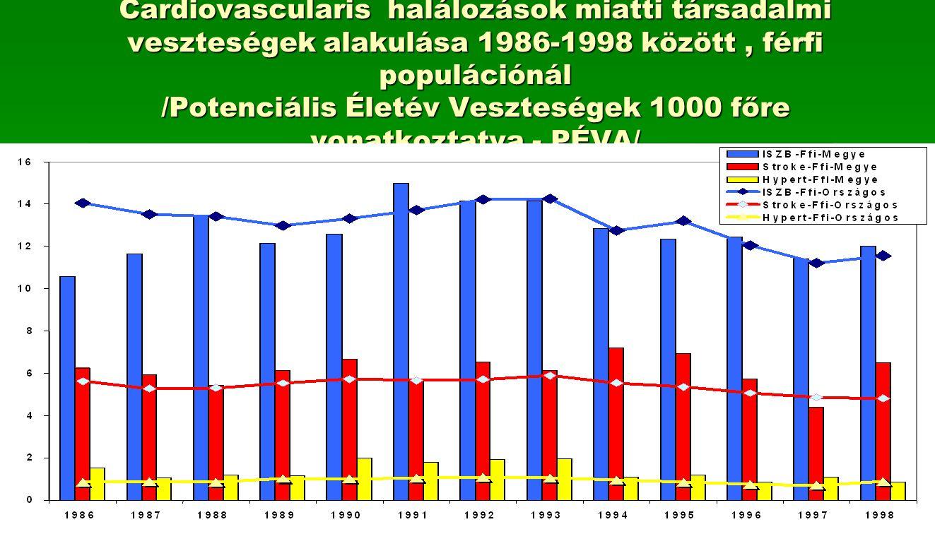 Cardiovascularis halálozások miatti társadalmi veszteségek alakulása 1986-1998 között , férfi populációnál /Potenciális Életév Veszteségek 1000 főre vonatkoztatva - PÉVA/