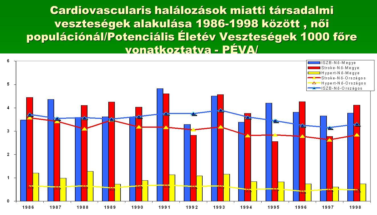 Cardiovascularis halálozások miatti társadalmi veszteségek alakulása 1986-1998 között , női populációnál/Potenciális Életév Veszteségek 1000 főre vonatkoztatva - PÉVA/