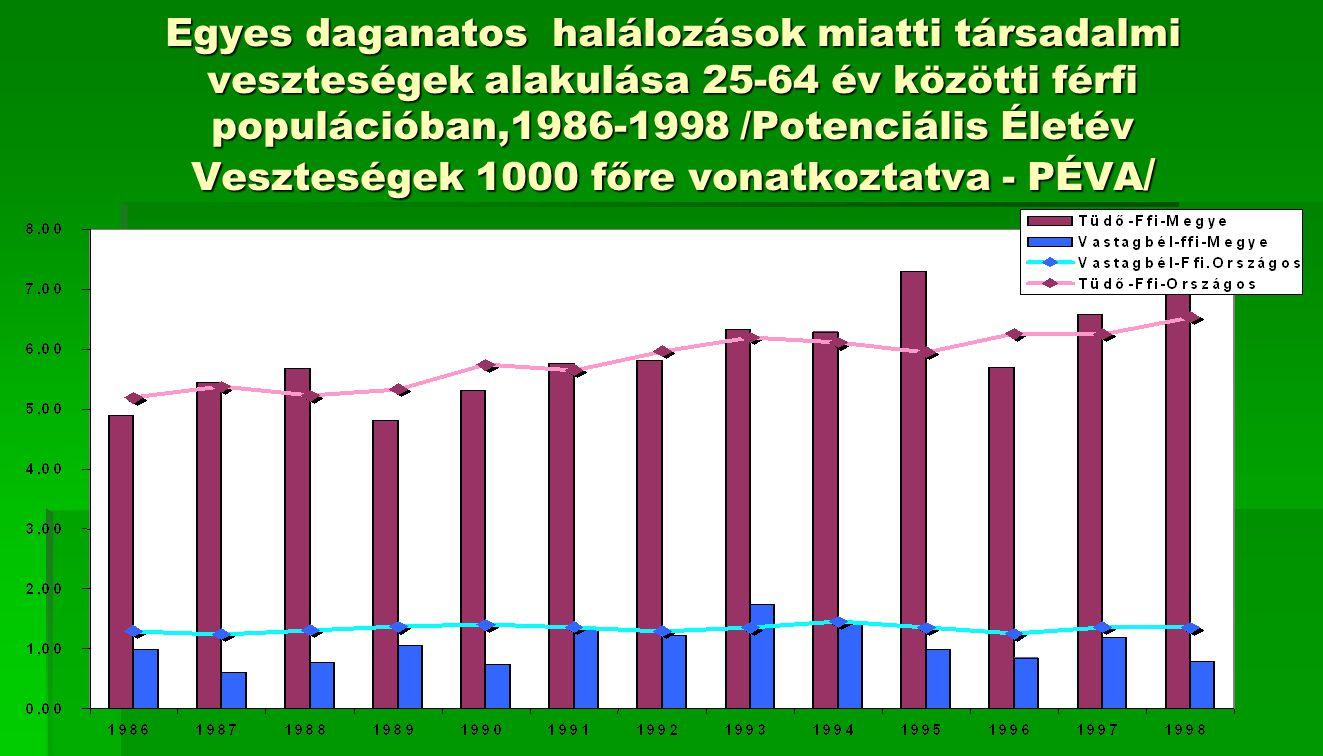 Egyes daganatos halálozások miatti társadalmi veszteségek alakulása 25-64 év közötti férfi populációban,1986-1998 /Potenciális Életév Veszteségek 1000 főre vonatkoztatva - PÉVA/