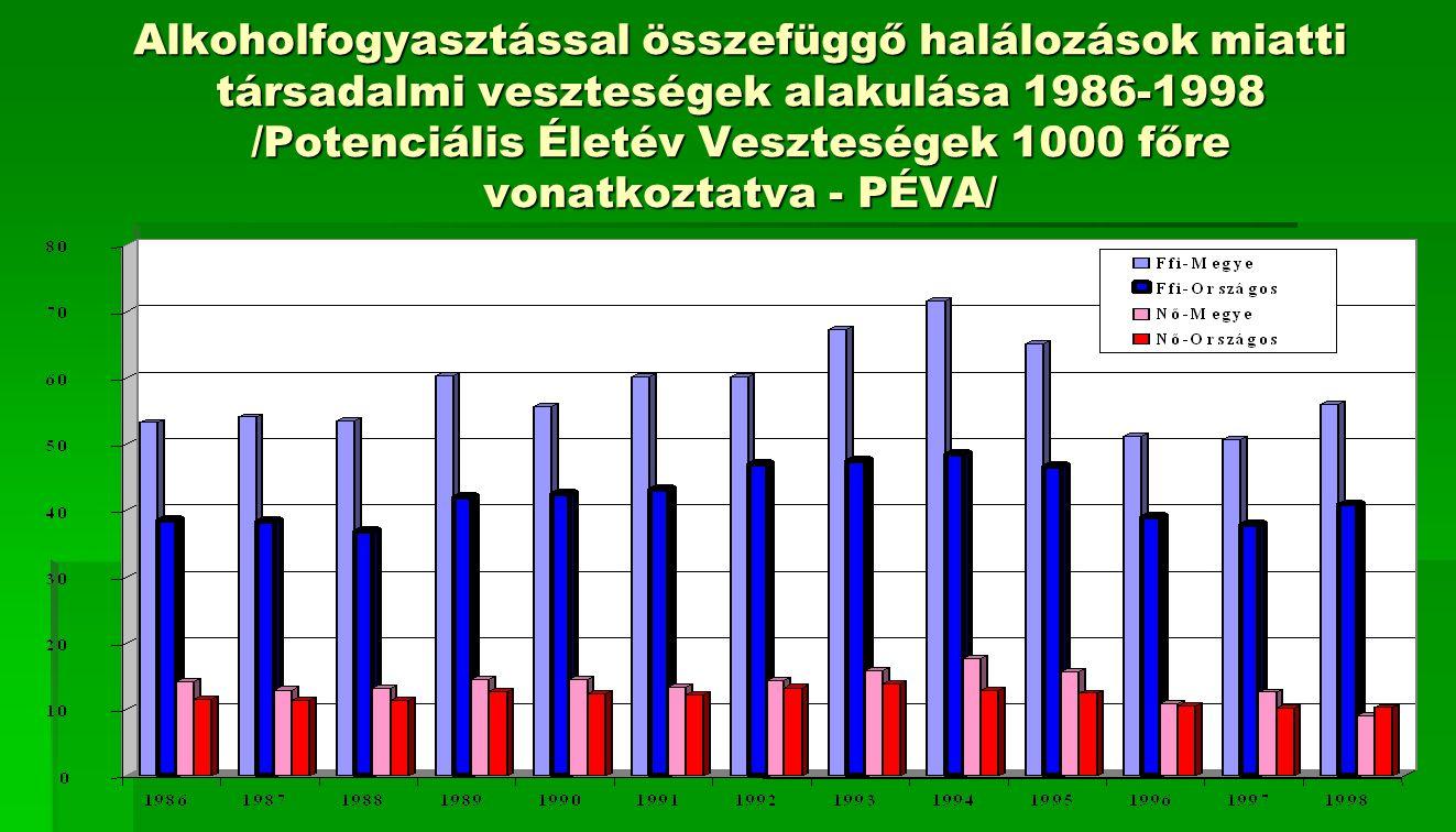 Alkoholfogyasztással összefüggő halálozások miatti társadalmi veszteségek alakulása 1986-1998 /Potenciális Életév Veszteségek 1000 főre vonatkoztatva - PÉVA/