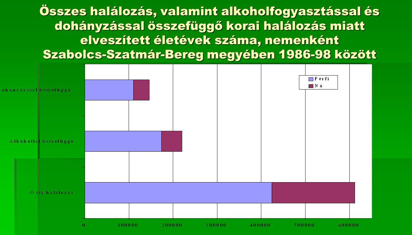 Összes halálozás, valamint alkoholfogyasztással és dohányzással összefüggő korai halálozás miatt elveszített életévek száma, nemenként Szabolcs-Szatmár-Bereg megyében 1986-98 között