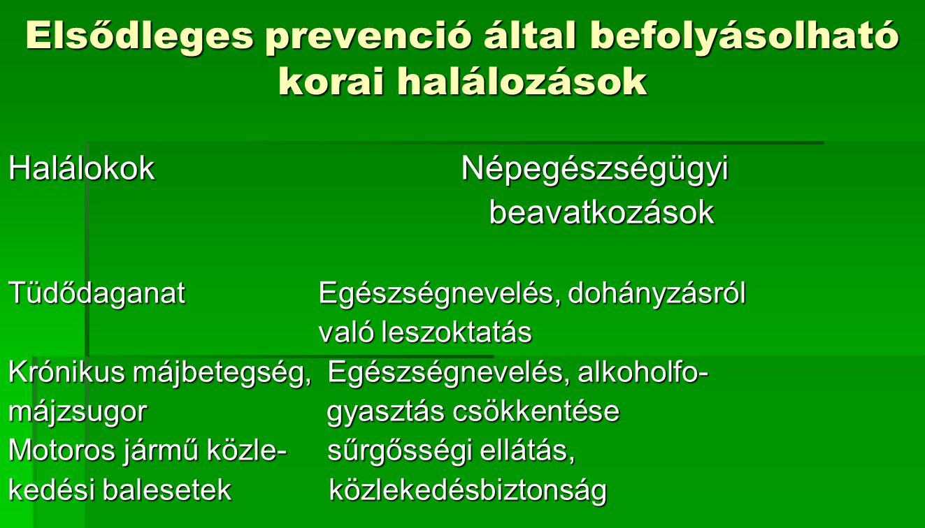 Elsődleges prevenció által befolyásolható korai halálozások