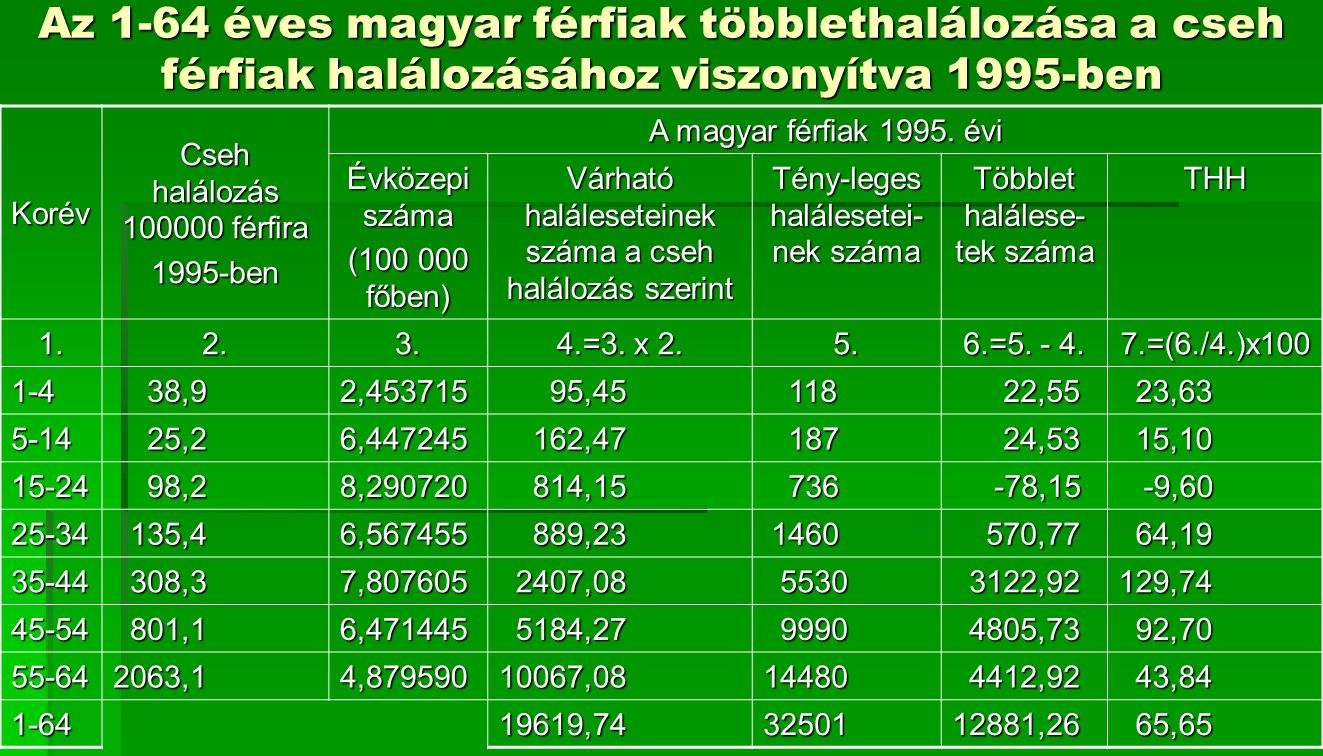 Az 1-64 éves magyar férfiak többlethalálozása a cseh férfiak halálozásához viszonyítva 1995-ben