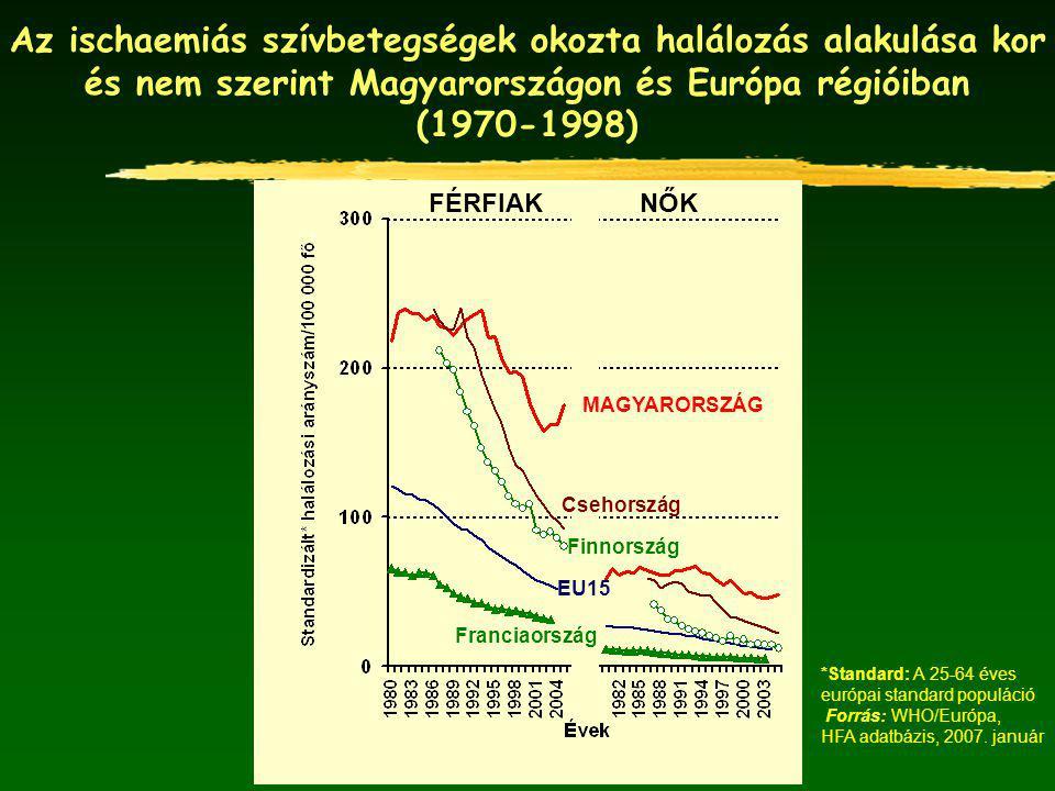 Az ischaemiás szívbetegségek okozta halálozás alakulása kor