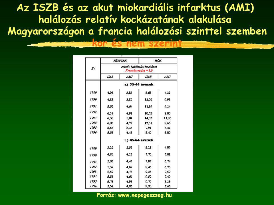 Az ISZB és az akut miokardiális infarktus (AMI)