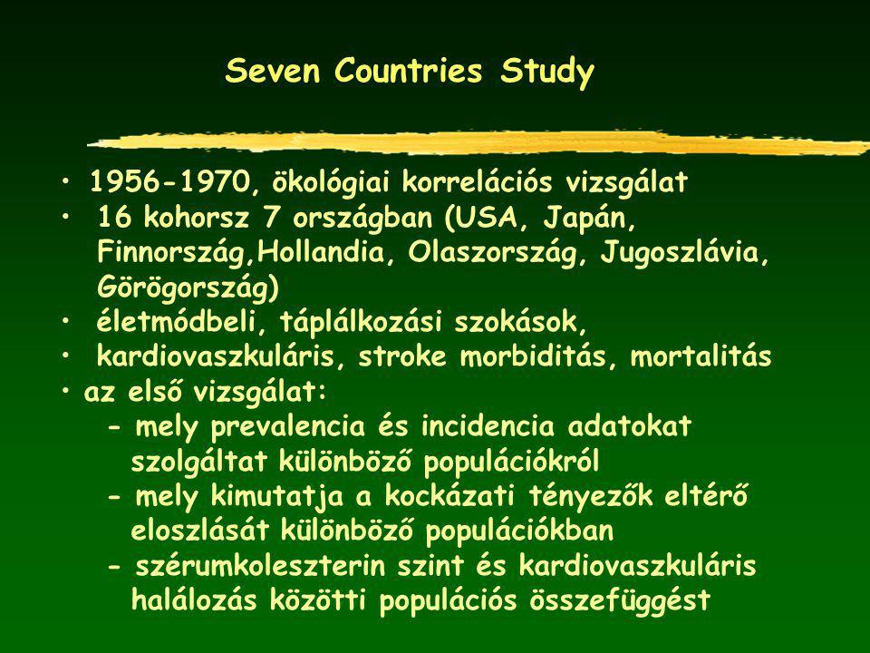 Seven Countries Study 1956-1970, ökológiai korrelációs vizsgálat