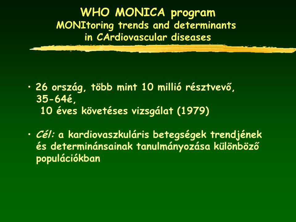 WHO MONICA program MONItoring trends and determinants