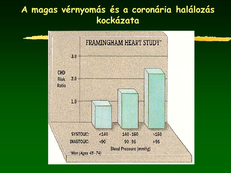 A magas vérnyomás és a coronária halálozás kockázata