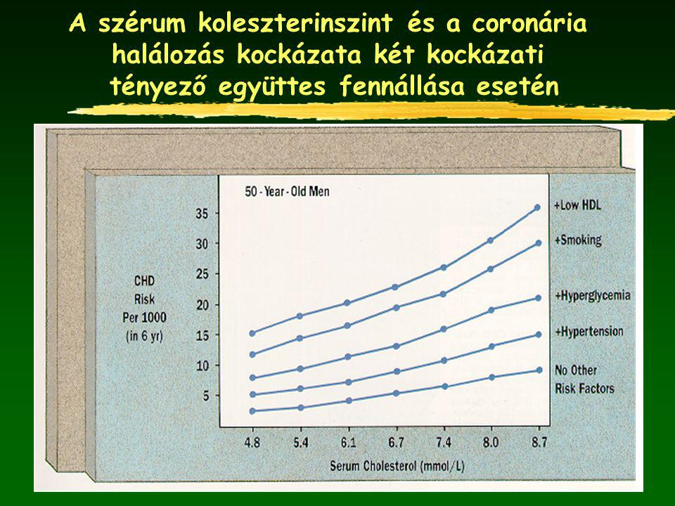 A szérum koleszterinszint és a coronária