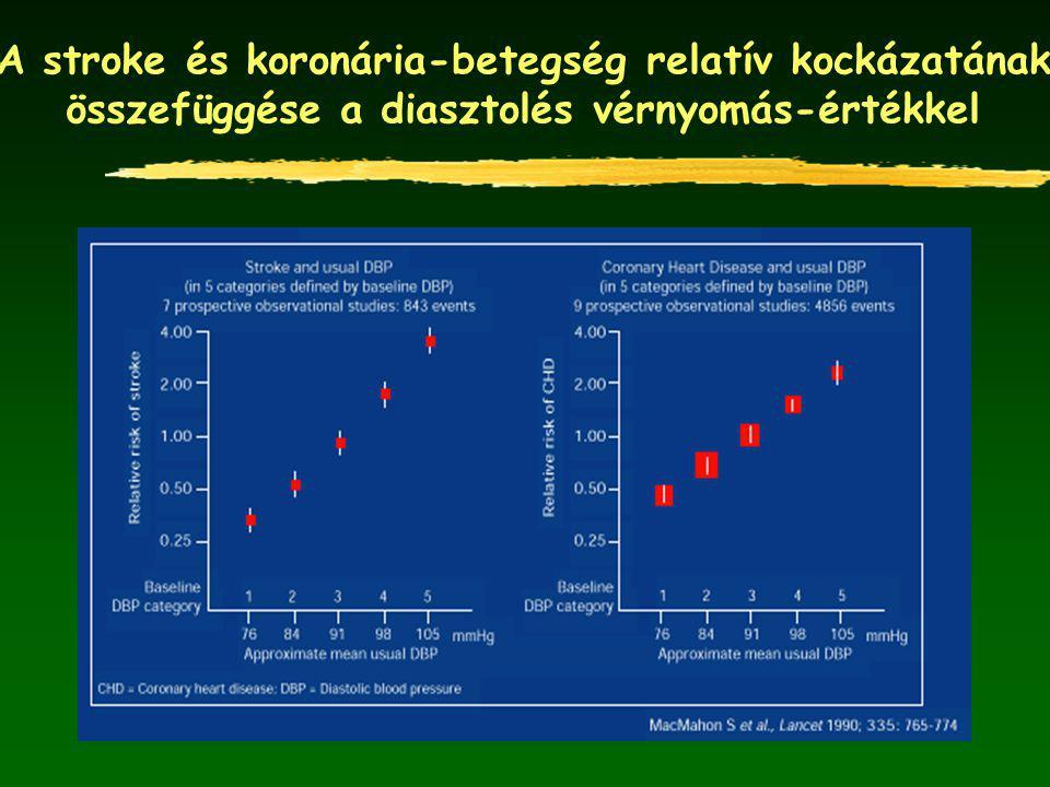 A stroke és koronária-betegség relatív kockázatának