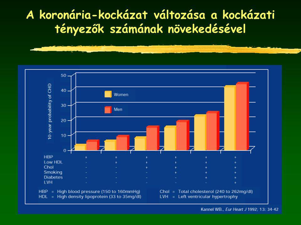 A koronária-kockázat változása a kockázati tényezők számának növekedésével
