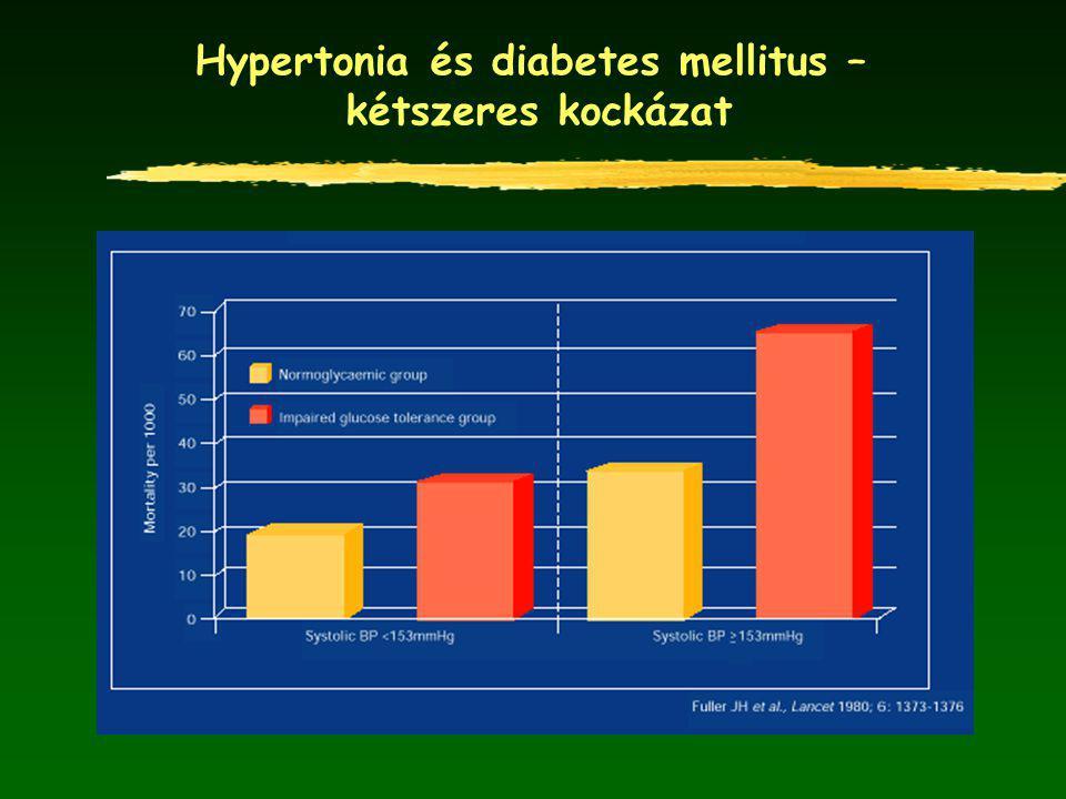 Hypertonia és diabetes mellitus –