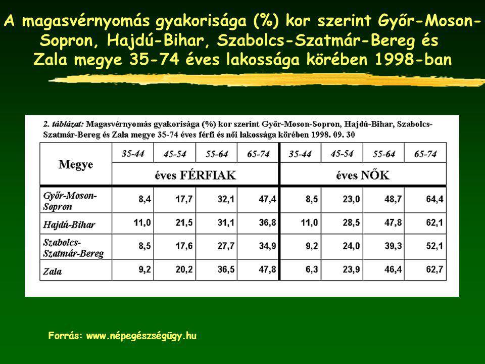 A magasvérnyomás gyakorisága (%) kor szerint Győr-Moson-