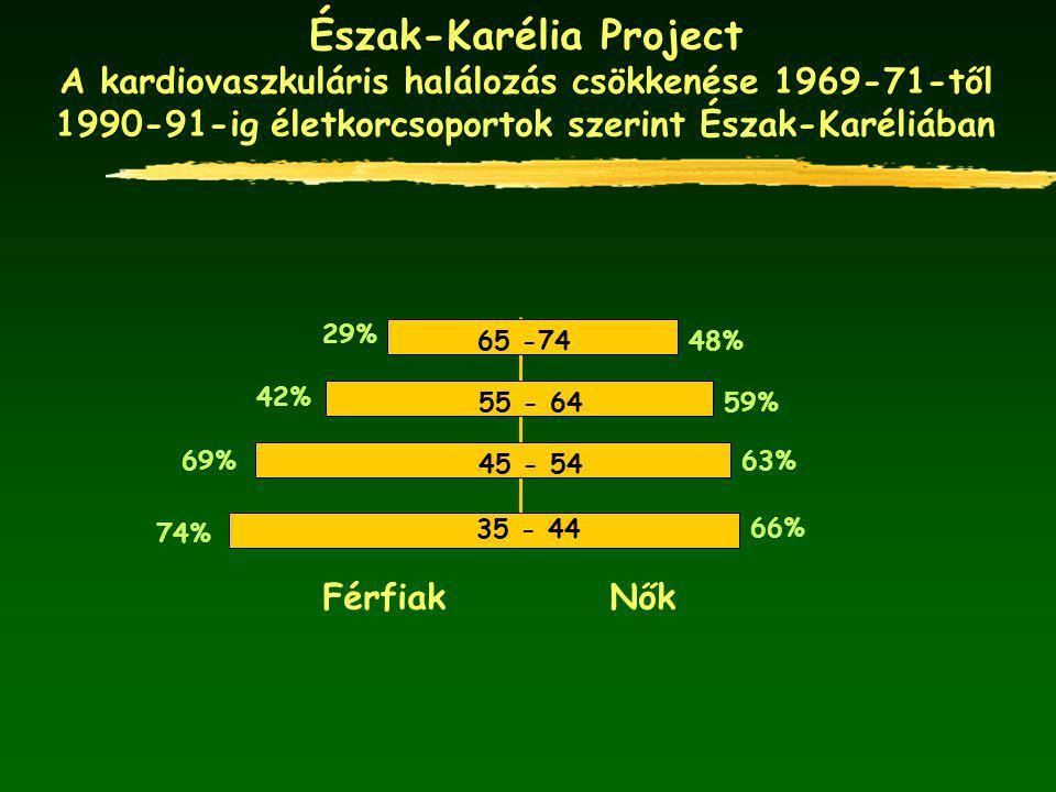 Észak-Karélia Project