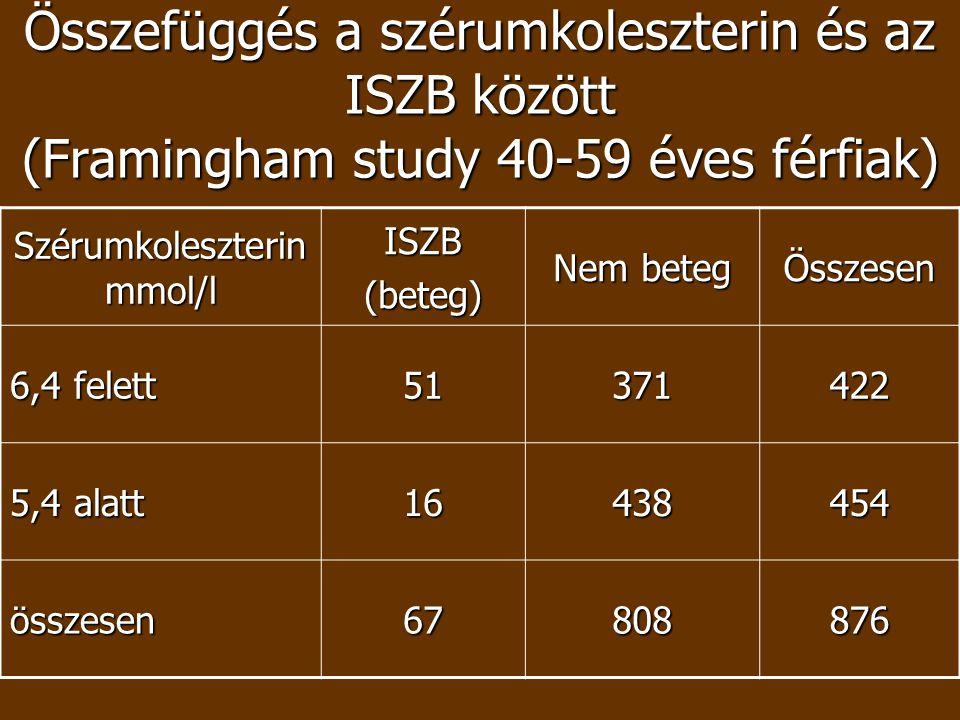 Szérumkoleszterin mmol/l