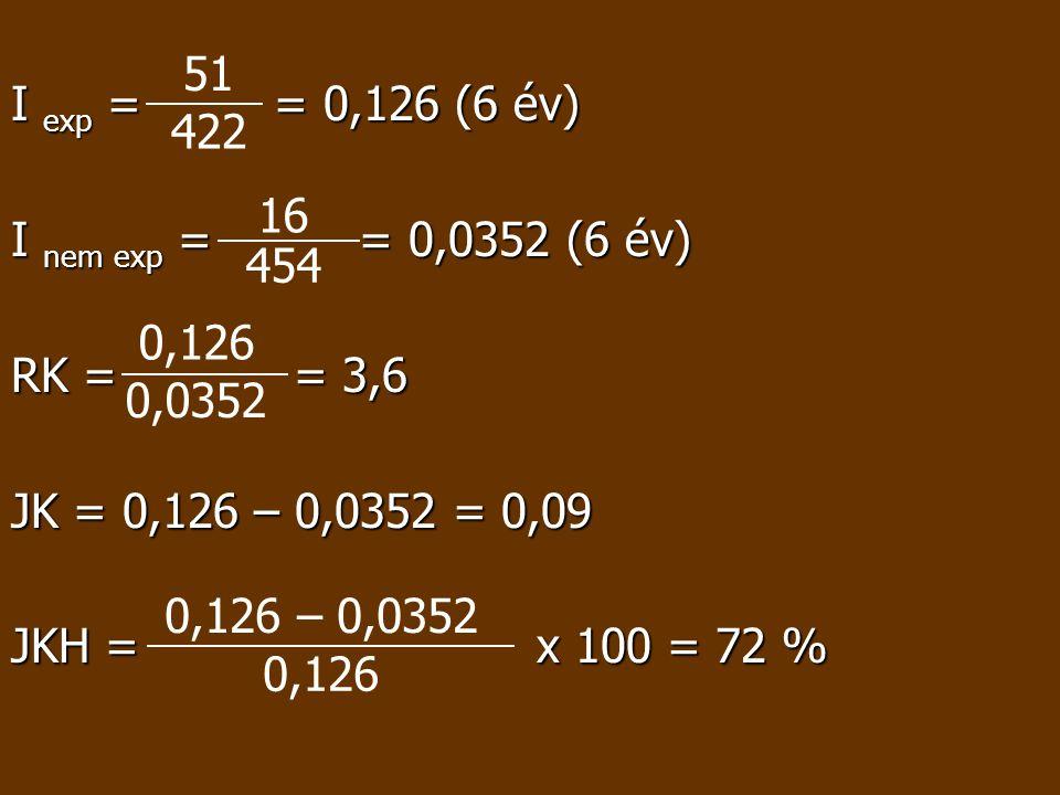 I exp = = 0,126 (6 év) I nem exp = = 0,0352 (6 év) RK = = 3,6. JK = 0,126 – 0,0352 = 0,09.