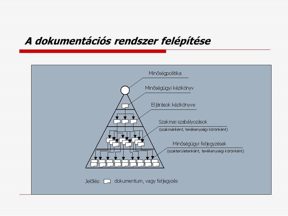 A dokumentációs rendszer felépítése