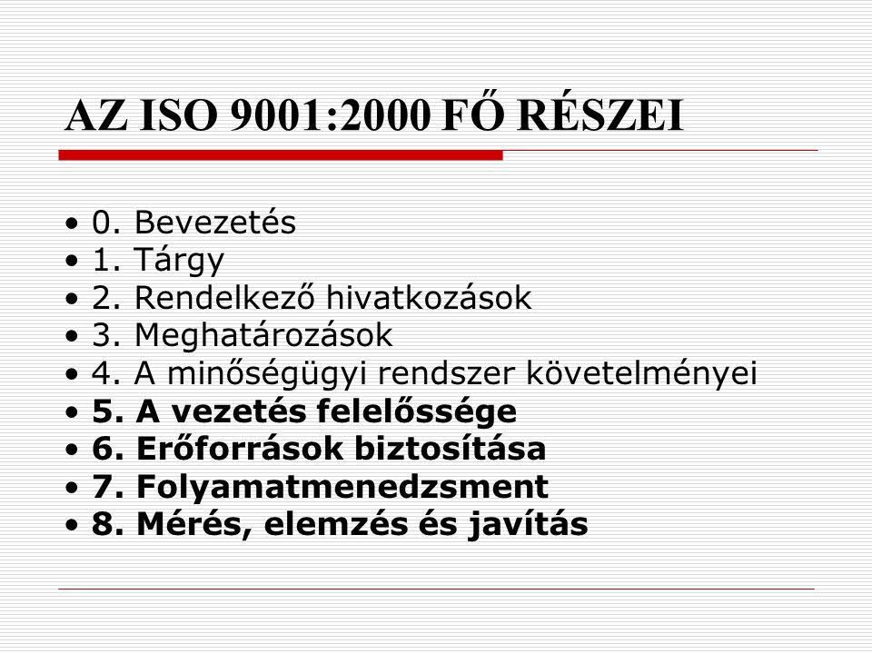 AZ ISO 9001:2000 FŐ RÉSZEI • 0. Bevezetés • 1. Tárgy