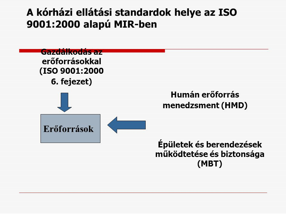 A kórházi ellátási standardok helye az ISO 9001:2000 alapú MIR-ben
