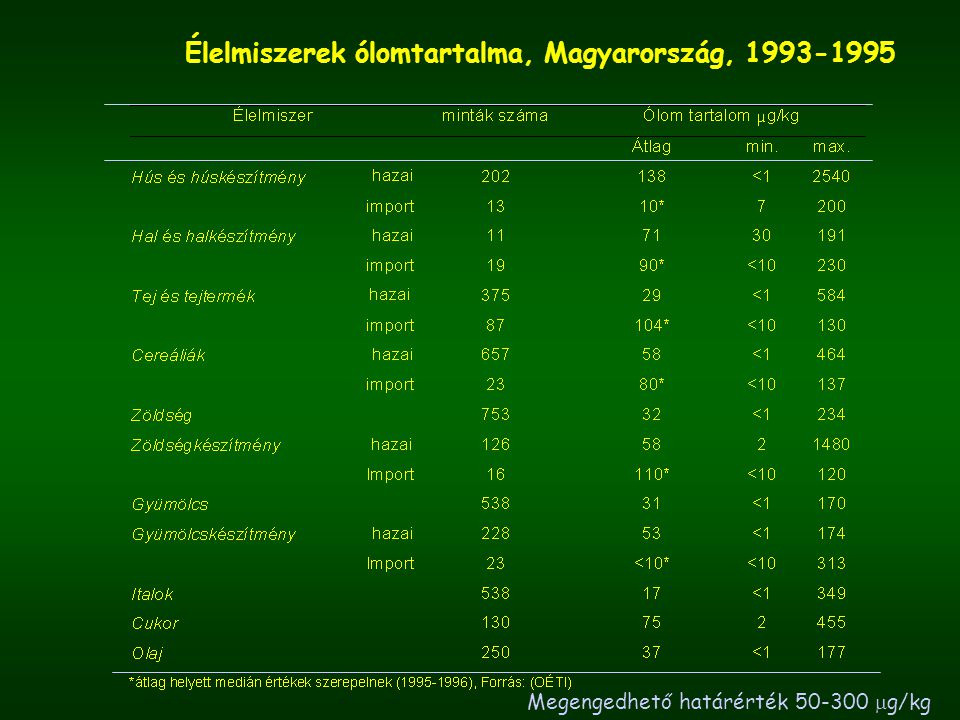 Élelmiszerek ólomtartalma, Magyarország, 1993-1995
