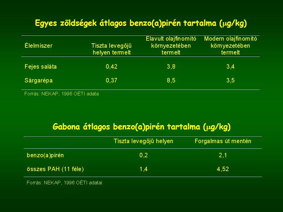 Egyes zöldségek átlagos benzo(a)pirén tartalma (g/kg)