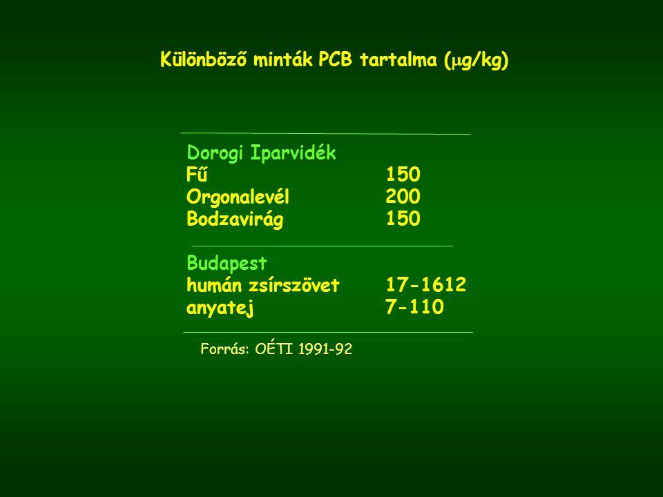 Különböző minták PCB tartalma (g/kg)